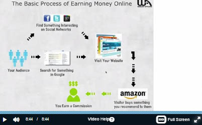 How to make money online - The process explained