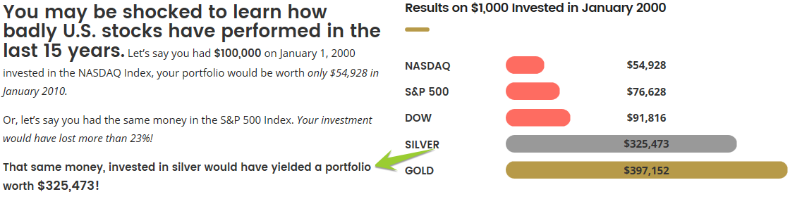 silver investment graph