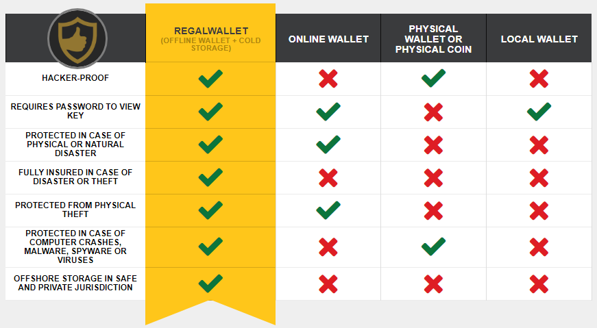 regal wallet comparison